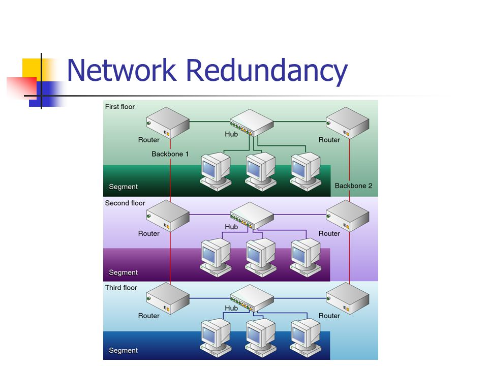 Network Redundancy