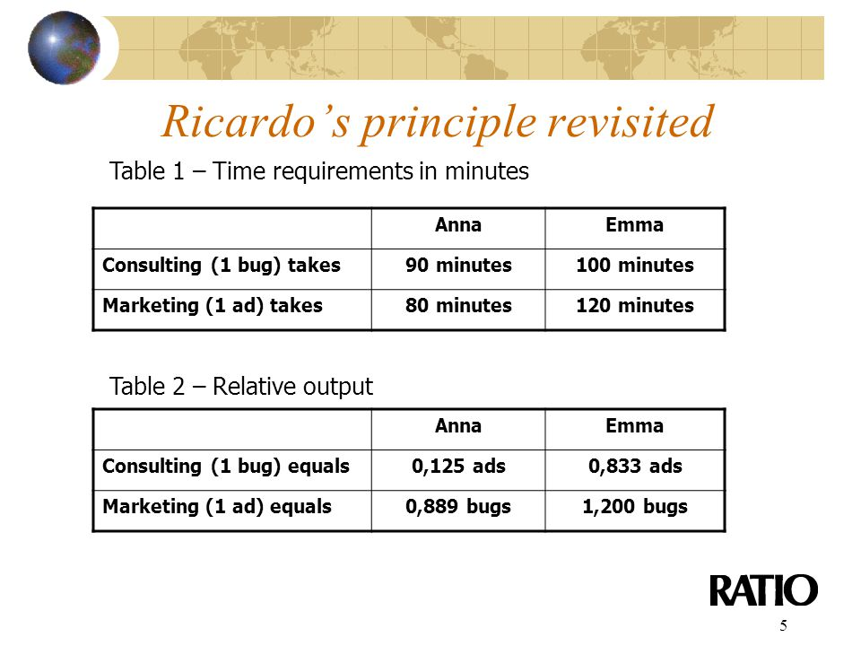 5 Ricardo's principle revisited Table 1 – Time requirements in minutes AnnaEmma Consulting (1 bug) takes90 minutes100 minutes Marketing (1 ad) takes80 minutes120 minutes Table 2 – Relative output AnnaEmma Consulting (1 bug) equals0,125 ads0,833 ads Marketing (1 ad) equals0,889 bugs1,200 bugs