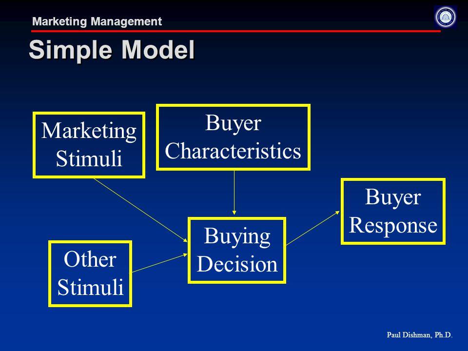 Paul Dishman, Ph.D. Marketing Management Simple Model Marketing Stimuli Other Stimuli Buyer Characteristics Buying Decision Buyer Response
