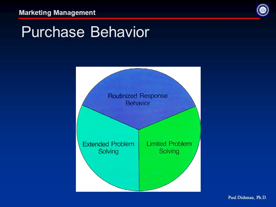 Paul Dishman, Ph.D. Marketing Management Purchase Behavior