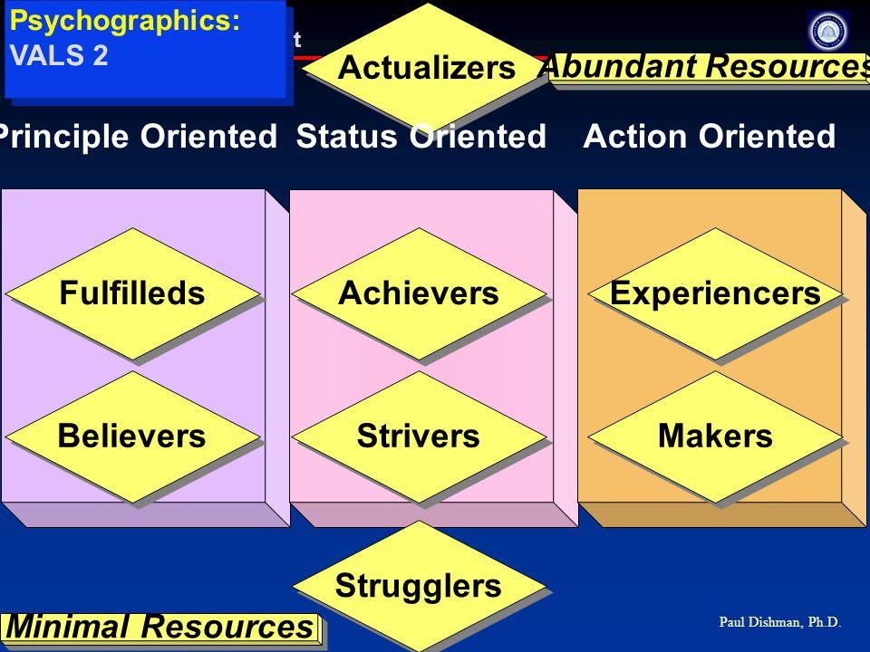 Paul Dishman, Ph.D. Marketing Management Actualizers Psychographics: VALS 2 Principle Oriented Status Oriented Action Oriented Achievers Strugglers St