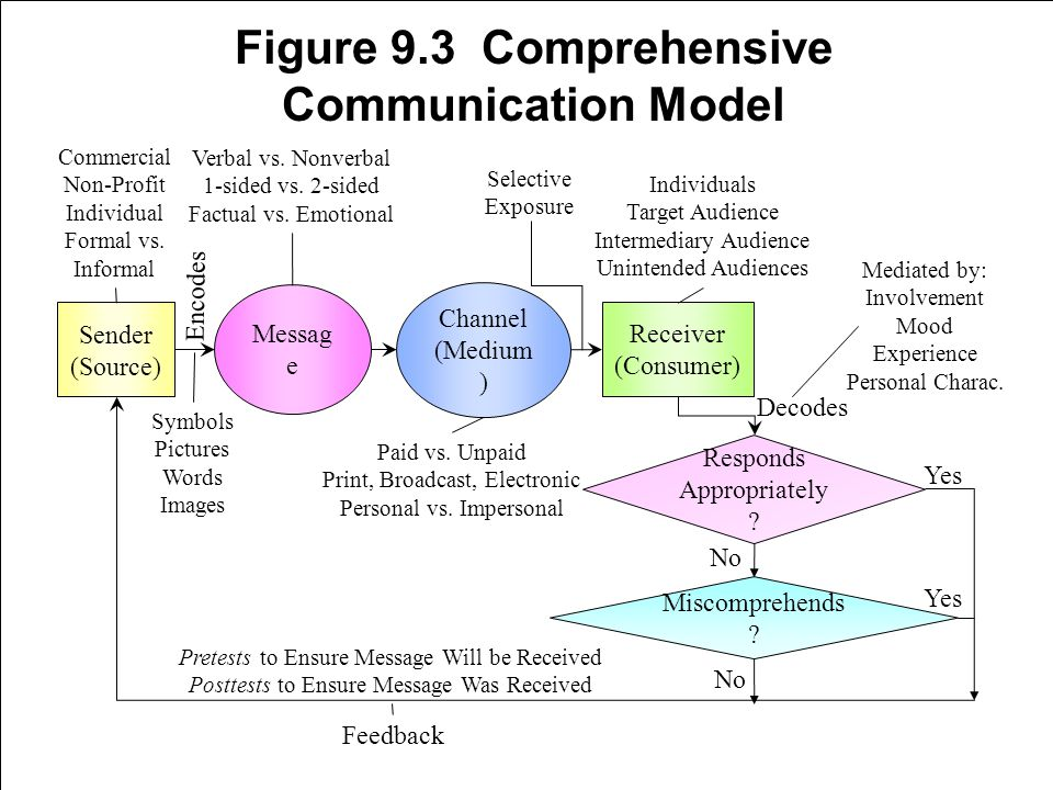 9-20 Excerpts from Table 9.2 Persuasive Capabilities and Limitations of Major Media (Direct Marketing) Development of databases High audience selectivity Relatively free of clutter Privacy concerns Measurable responses Cost per inquiry, cost per sale, revenue per ad can be calculated