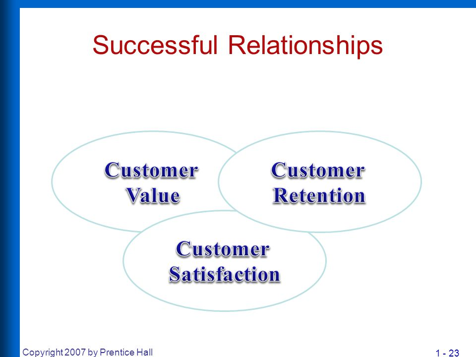 1 - 23 Copyright 2007 by Prentice Hall Successful Relationships