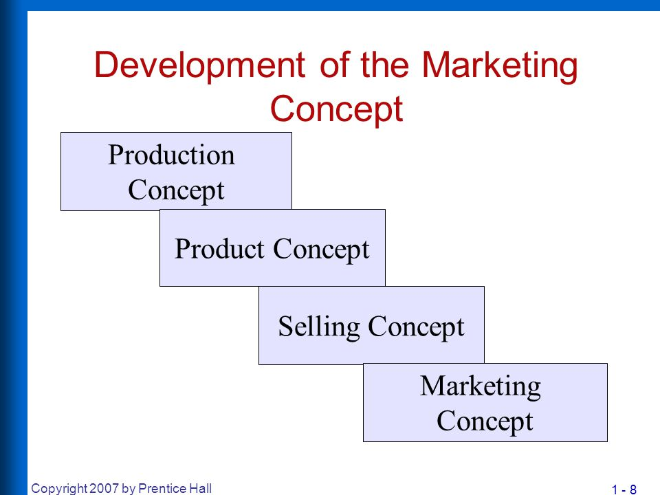 1 - 8 Copyright 2007 by Prentice Hall Development of the Marketing Concept Production Concept Selling Concept Product Concept Marketing Concept