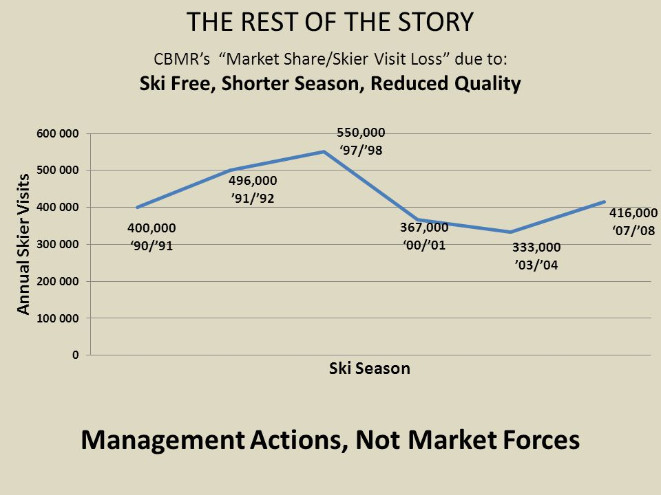 THE REST OF THE STORY CBMR's Market Share/Skier Visit Loss due to: Ski Free, Shorter Season, Reduced Quality Management Actions, Not Market Forces