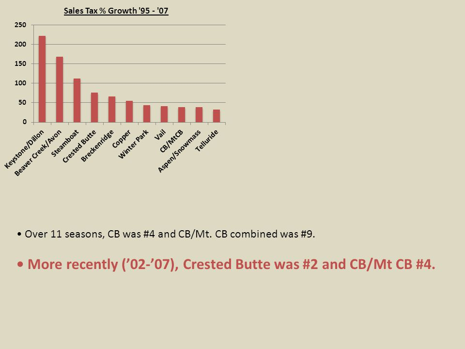 More recently ('02-'07), Crested Butte was #2 and CB/Mt CB #4.