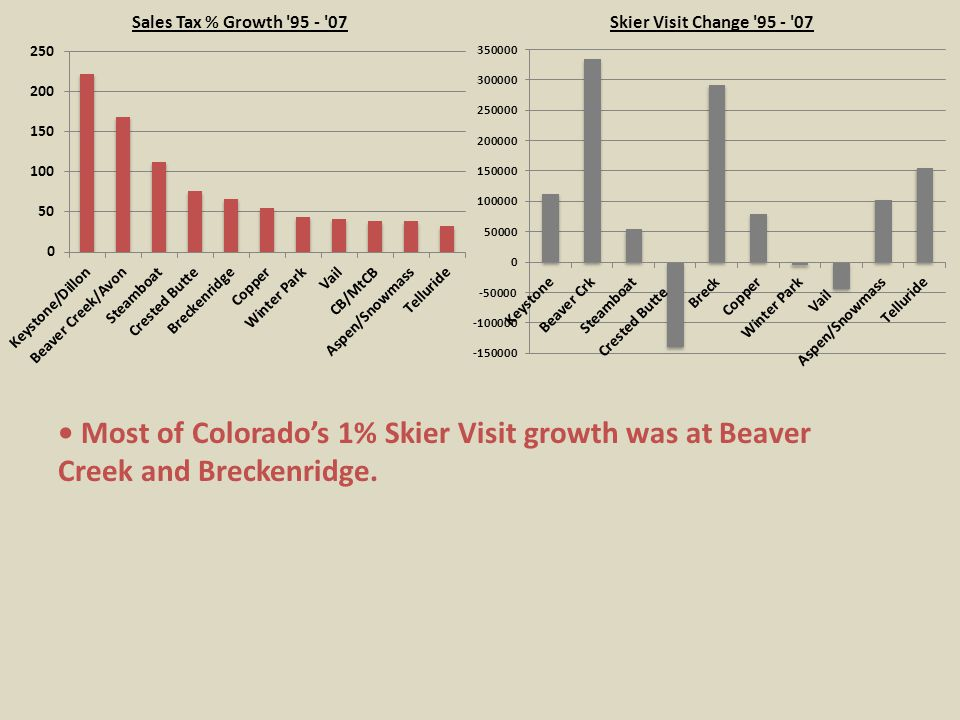 Most of Colorado's 1% Skier Visit growth was at Beaver Creek and Breckenridge.