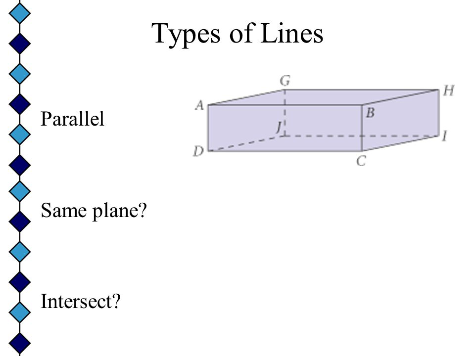 Types of Lines Intersecting Same plane? Intersect?