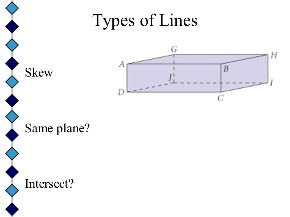 Types of Lines Parallel Same plane? Intersect?