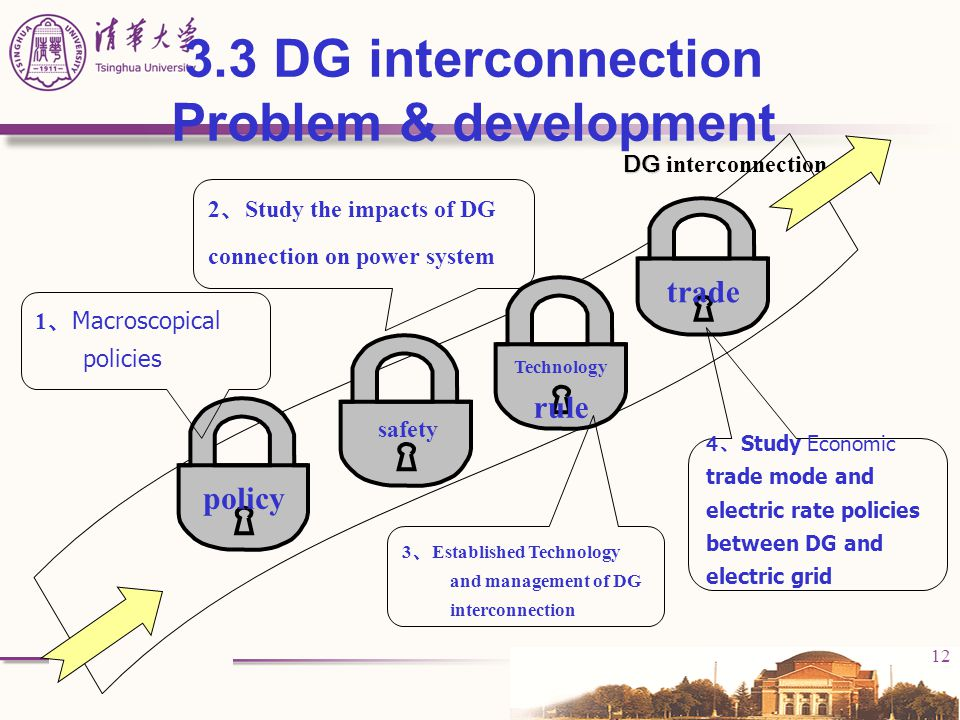 12 3.3 DG interconnection Problem & development policy safety trade Technology rule DG DG interconnection 1 、 Macroscopical policies 2 、 Study the imp