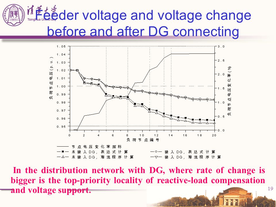 19 Feeder voltage and voltage change before and after DG connecting In the distribution network with DG, where rate of change is bigger is the top-pri
