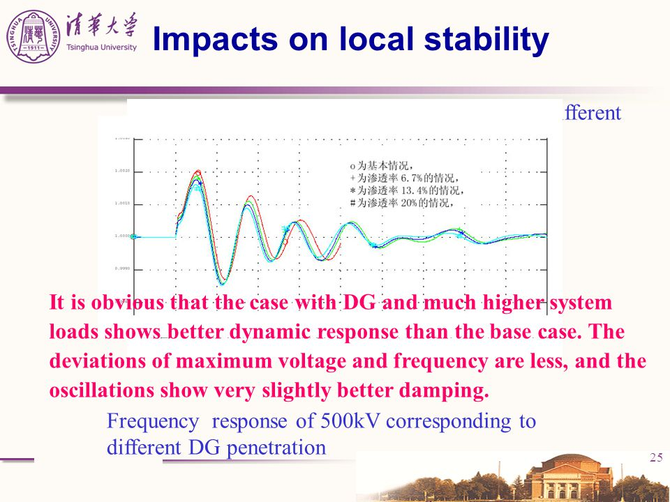 25 Impacts on local stability Frequency response of 500kV corresponding to different DG penetration voltage response of 500kV corresponding to differe