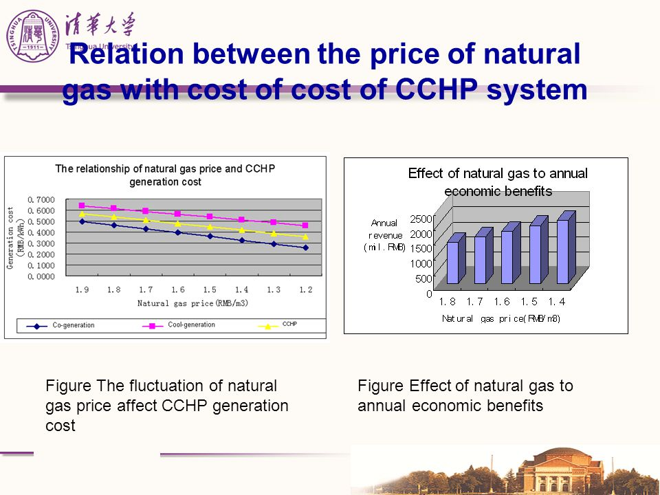 Relation between the price of natural gas with cost of cost of CCHP system Figure The fluctuation of natural gas price affect CCHP generation cost Fig