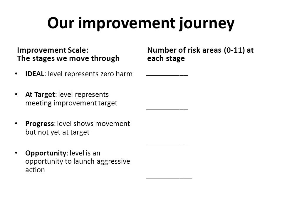 Our improvement journey Improvement Scale: The stages we move through IDEAL: level represents zero harm At Target: level represents meeting improvemen