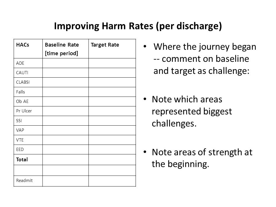 Improving Harm Rates (per discharge) HACs Baseline Rate [time period] Target Rate ADE CAUTI CLABSI Falls Ob AE Pr Ulcer SSI VAP VTE EED Total Readmit Where the journey began -- comment on baseline and target as challenge: Note which areas represented biggest challenges.