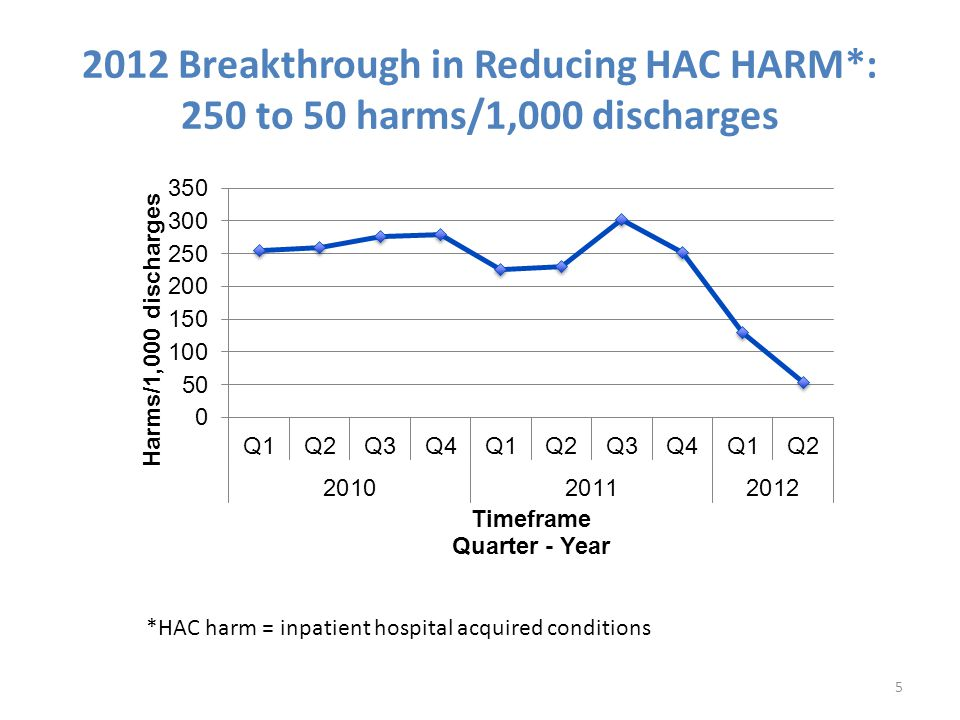 2012 Breakthrough in Reducing HAC HARM*: 250 to 50 harms/1,000 discharges 5 *HAC harm = inpatient hospital acquired conditions