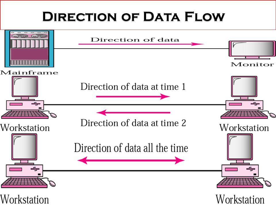 Direction of Data Flow Direction of Data Flow
