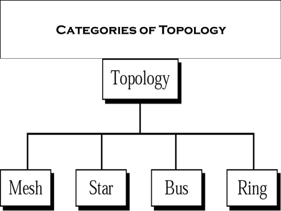 Categories of Topology Categories of Topology