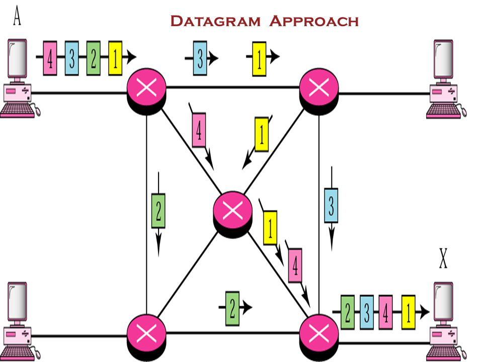 Datagram Approach