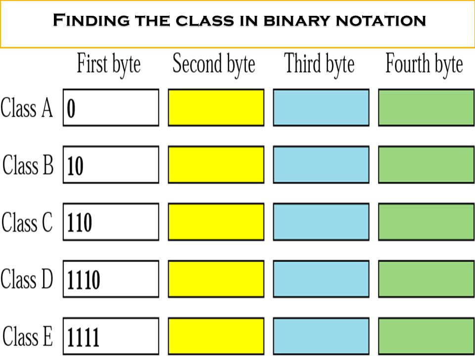 Finding the class in binary notation Finding the class in binary notation
