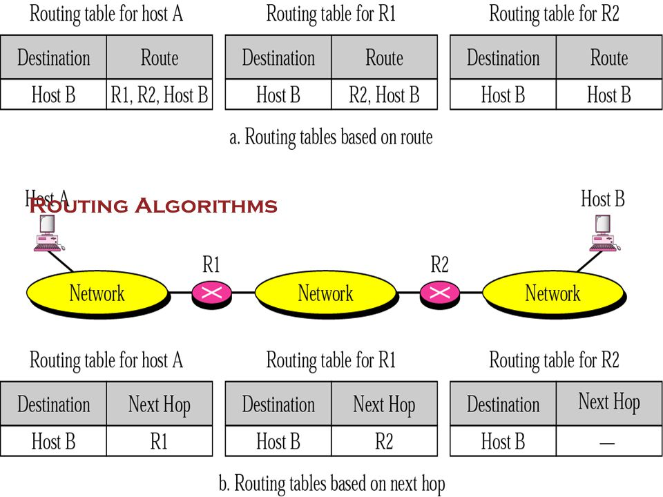 31 Routing Algorithms