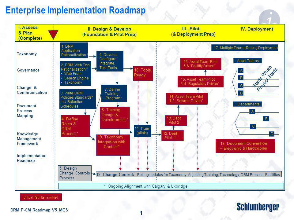 DRM P-CM Roadmap V5_MCS 1 19.