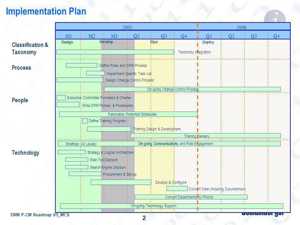 DRM P-CM Roadmap V5_MCS 3 DRM Standardization Exercise (By Department) Implement the taxonomy, normalize the classification & doc types Key Work Product as mapped to asset lifecycle Classification & Taxonomy Document Type Document Category (A grouping for convenience) A BCDE Goals of the exercise: 1.Leverage the APC Memory in the current classifications 2.Get department as-is to see scope of To-Be changes 3.Define any new rules-requirements anticipated by department 4.Stabilize, simplify and normalize – before implementing 5.Implement new taxonomy