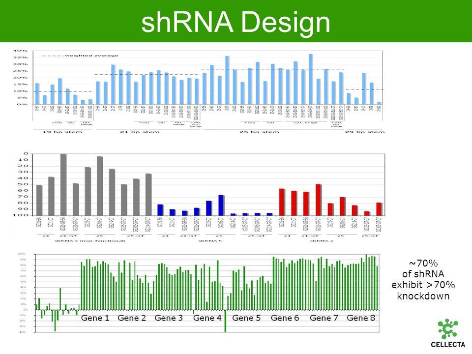 shRNA Design ~70% of shRNA exhibit >70% knockdown