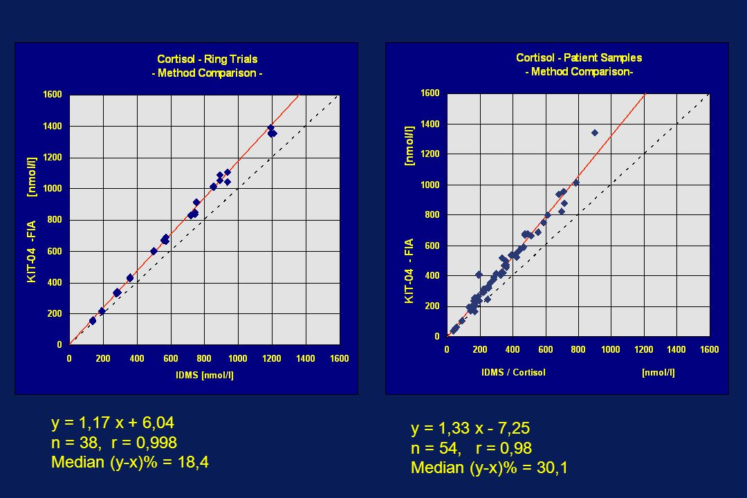 y = 1,17 x + 6,04 n = 38, r = 0,998 Median (y-x)% = 18,4 y = 1,33 x - 7,25 n = 54, r = 0,98 Median (y-x)% = 30,1