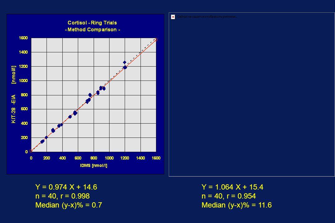 Y = 0.974 X + 14.6 n = 40, r = 0.998 Median (y-x)% = 0.7 Y = 1.064 X + 15.4 n = 40, r = 0.954 Median (y-x)% = 11.6