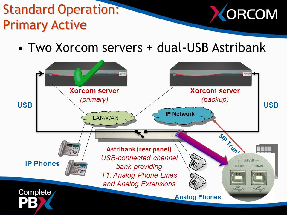 Standard Operation: Primary Active Two Xorcom servers + dual-USB Astribank IP Phones USB Astribank (rear panel) USB-connected channel bank providing T