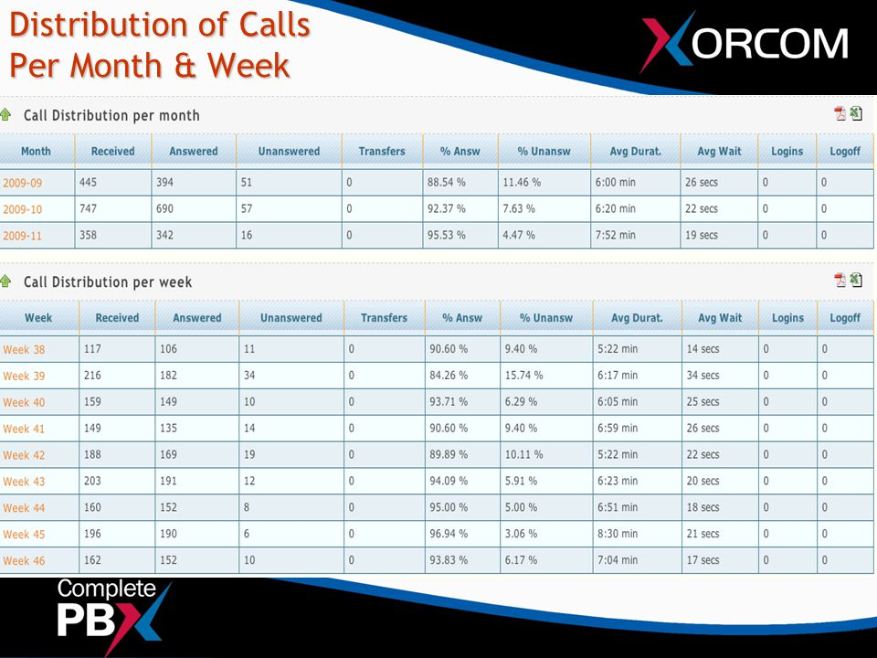 Distribution of Calls Per Month & Week