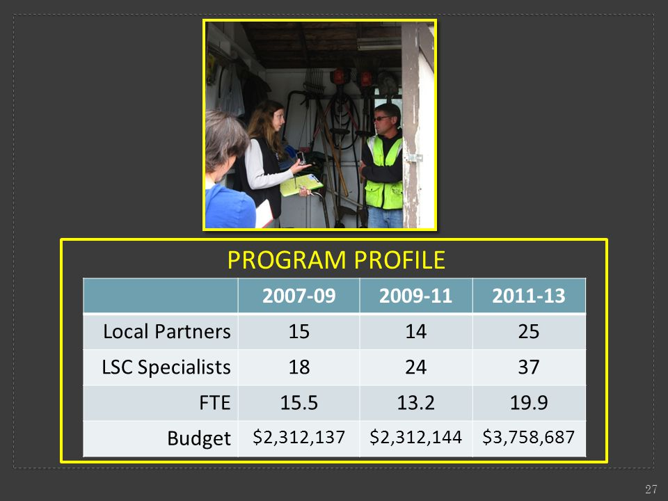 PROGRAM PROFILE 27 2007-092009-112011-13 Local Partners151425 LSC Specialists182437 FTE15.513.219.9 Budget $2,312,137$2,312,144$3,758,687