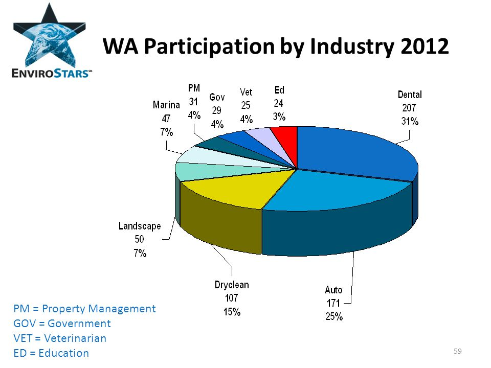 WA Participation by Industry 2012 59 PM = Property Management GOV = Government VET = Veterinarian ED = Education