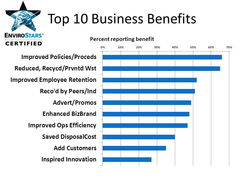 Top 10 Business Benefits