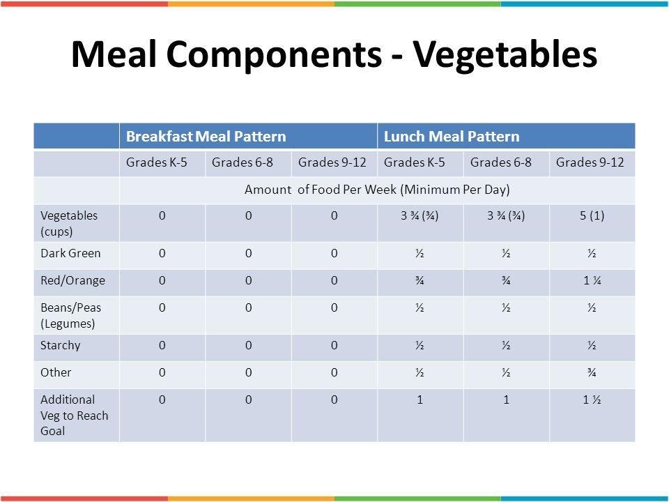 Meal Components - Vegetables Breakfast Meal PatternLunch Meal Pattern Grades K-5Grades 6-8Grades 9-12Grades K-5Grades 6-8Grades 9-12 Amount of Food Pe