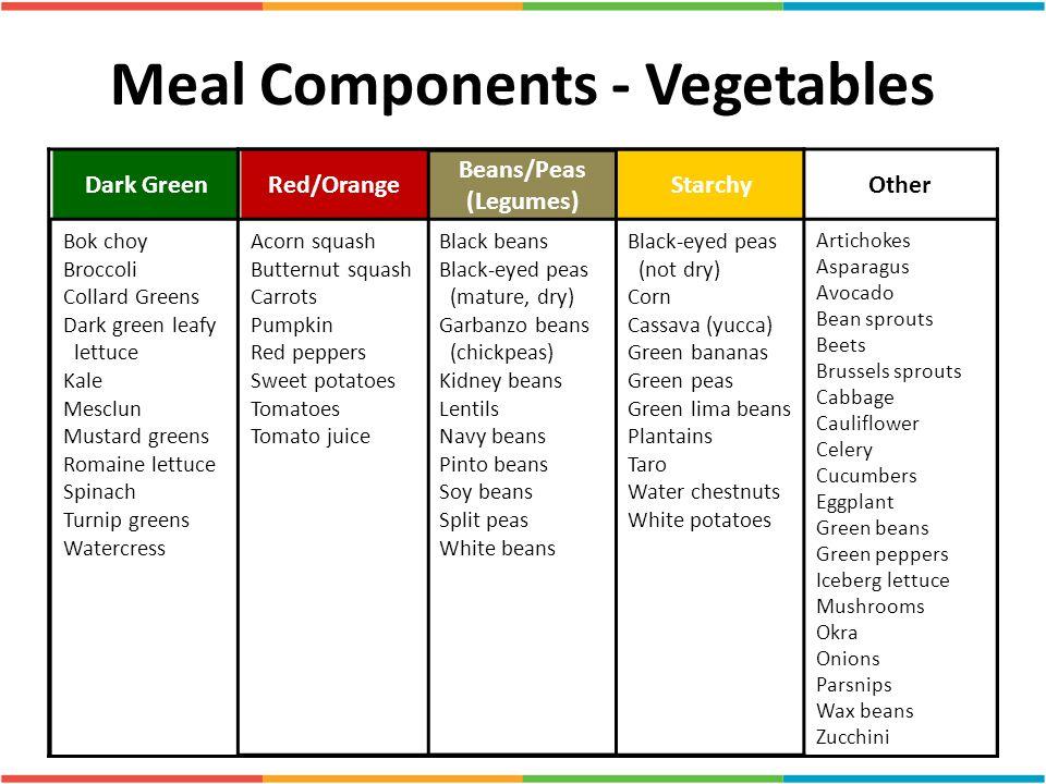 Meal Components - Vegetables Dark GreenRed/Orange Beans/Peas (Legumes) StarchyOther Bok choy Broccoli Collard Greens Dark green leafy lettuce Kale Mes
