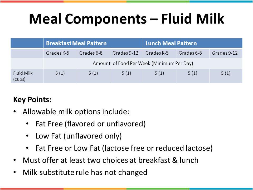 Meal Components – Fluid Milk Breakfast Meal PatternLunch Meal Pattern Grades K-5Grades 6-8Grades 9-12Grades K-5Grades 6-8Grades 9-12 Amount of Food Pe