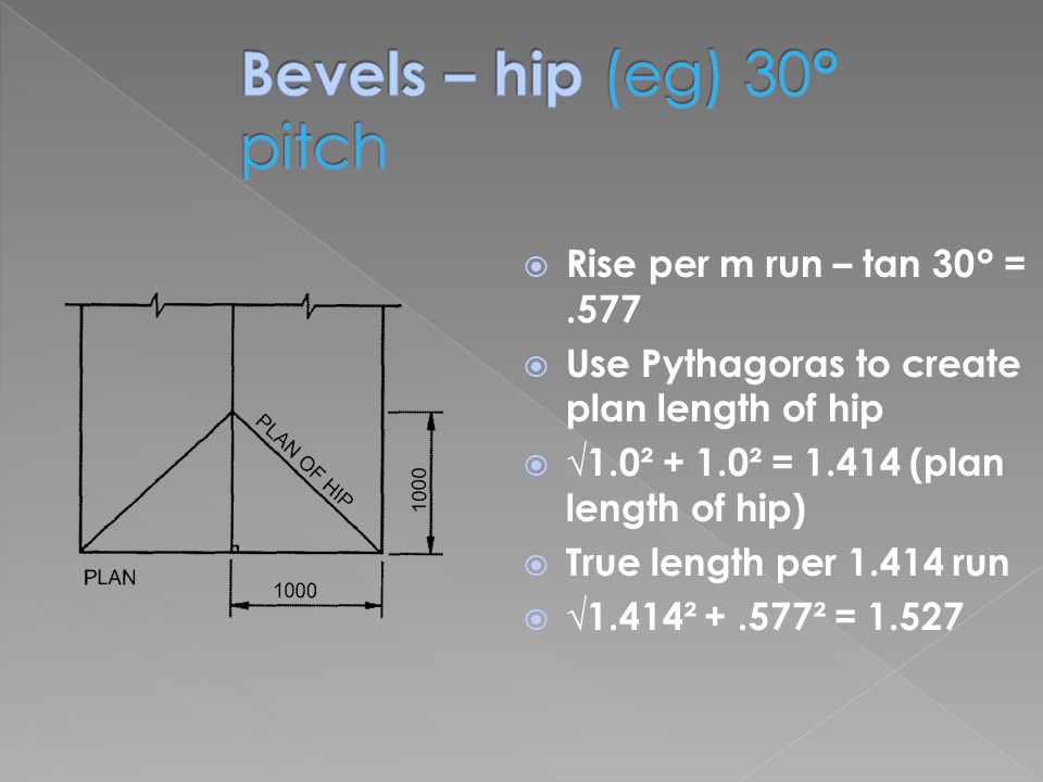  Rise per m run – tan 30° =.577  Use Pythagoras to create plan length of hip  √1.0² + 1.0² = 1.414 (plan length of hip)  True length per 1.414 run