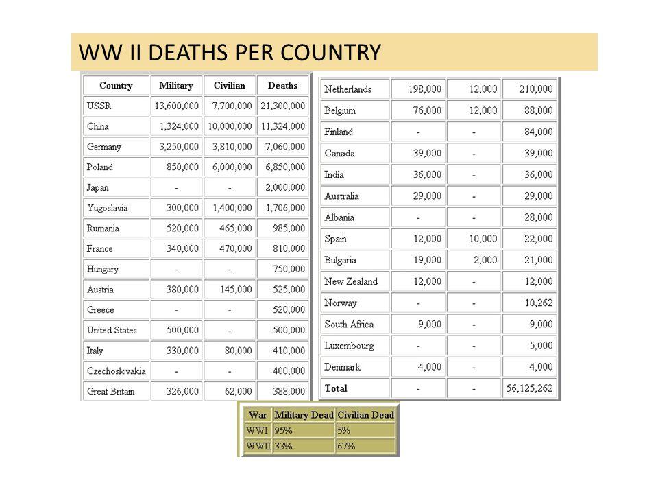 WW II DEATHS PER COUNTRY