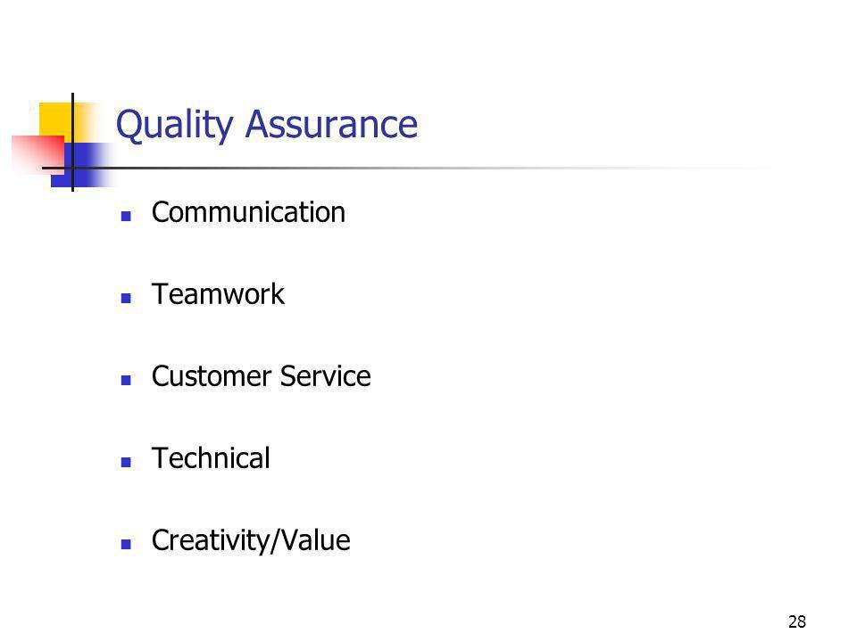 28 Quality Assurance Communication Teamwork Customer Service Technical Creativity/Value