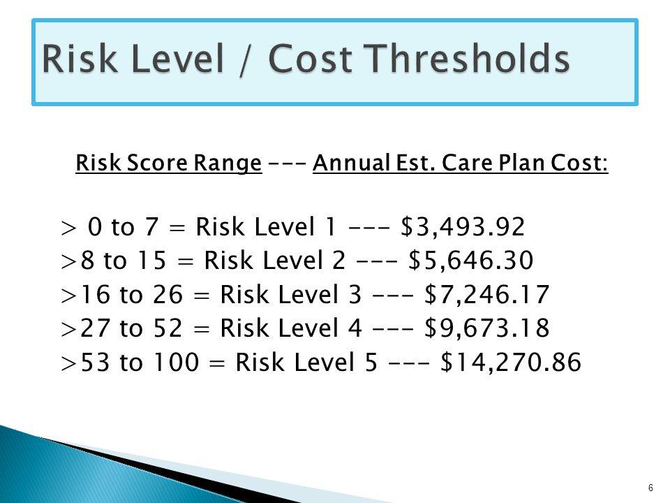 Risk Score Range --- Annual Est.