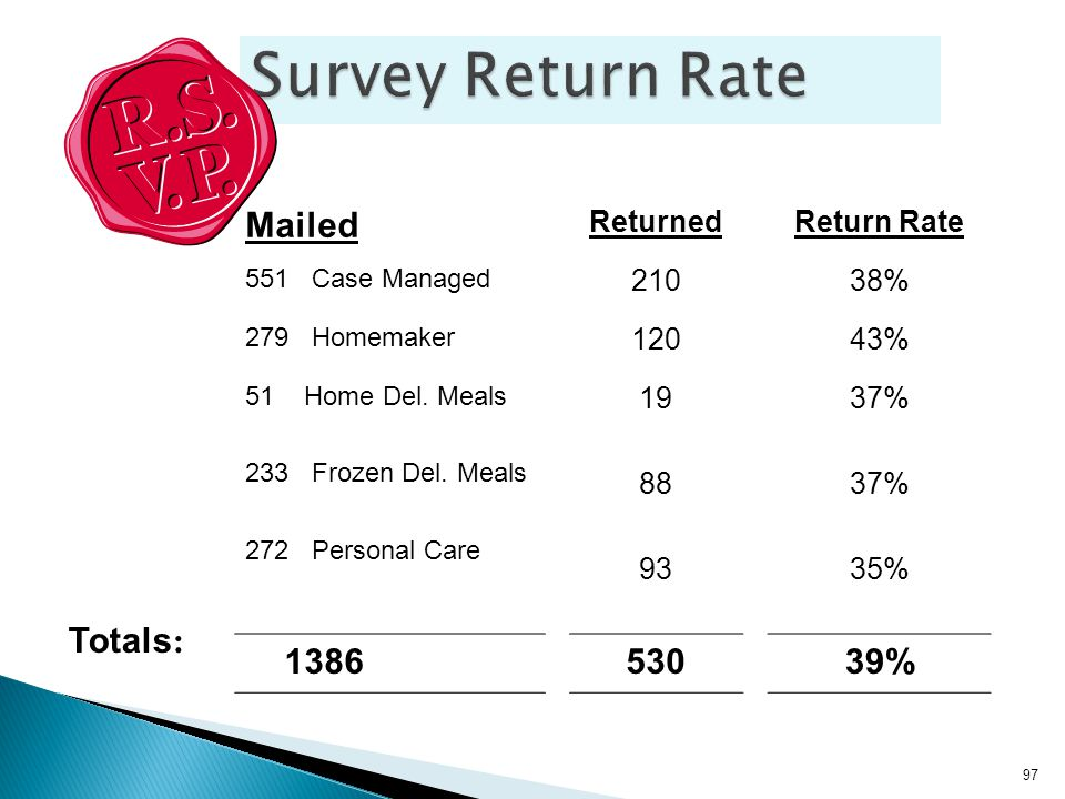 Mailed ReturnedReturn Rate 551 Case Managed 21038% 279 Homemaker 12043% 51 Home Del.