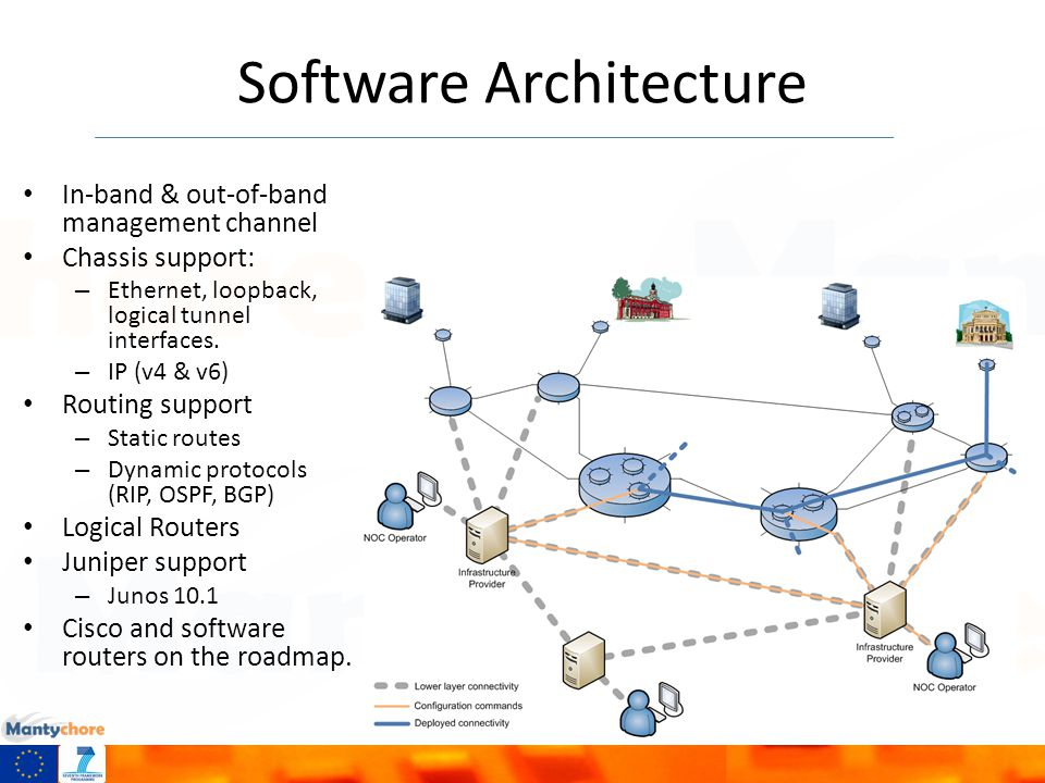 Software Architecture In-band & out-of-band management channel Chassis support: – Ethernet, loopback, logical tunnel interfaces.