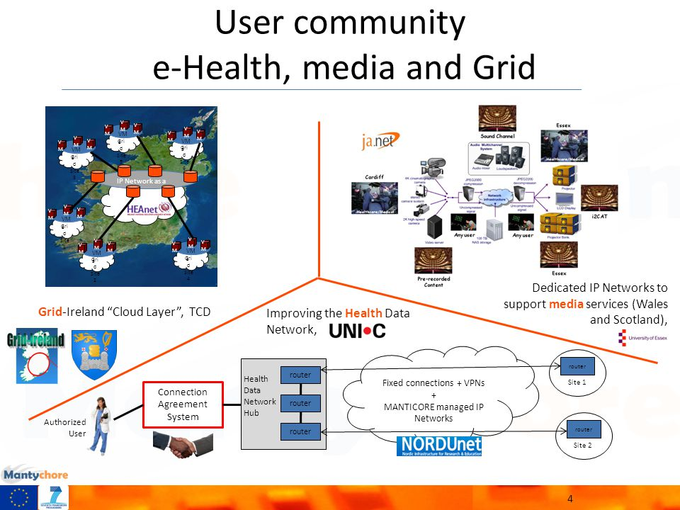 User community e-Health, media and Grid 4 IP Network as a Service Gri d Site 1 Gri d Site 2 VM s VMVM VMVM VMVM VMVM VMVM VMVM Gri d Site 3 VM s VMVM VMVM VMVM Gri d Site 4 VM s VMVM VMVM VMVM Gri d Site 5 VM s VMVM VMVM VMVM Gri d Site 6 VM s VMVM VMVM VMVM Grid-Ireland Cloud Layer , TCD Improving the Health Data Network, Dedicated IP Networks to support media services (Wales and Scotland), Fixed connections + VPNs + MANTICORE managed IP Networks router Health Data Network Hub Connection Agreement System Site 1 router Site 2 router Authorized User