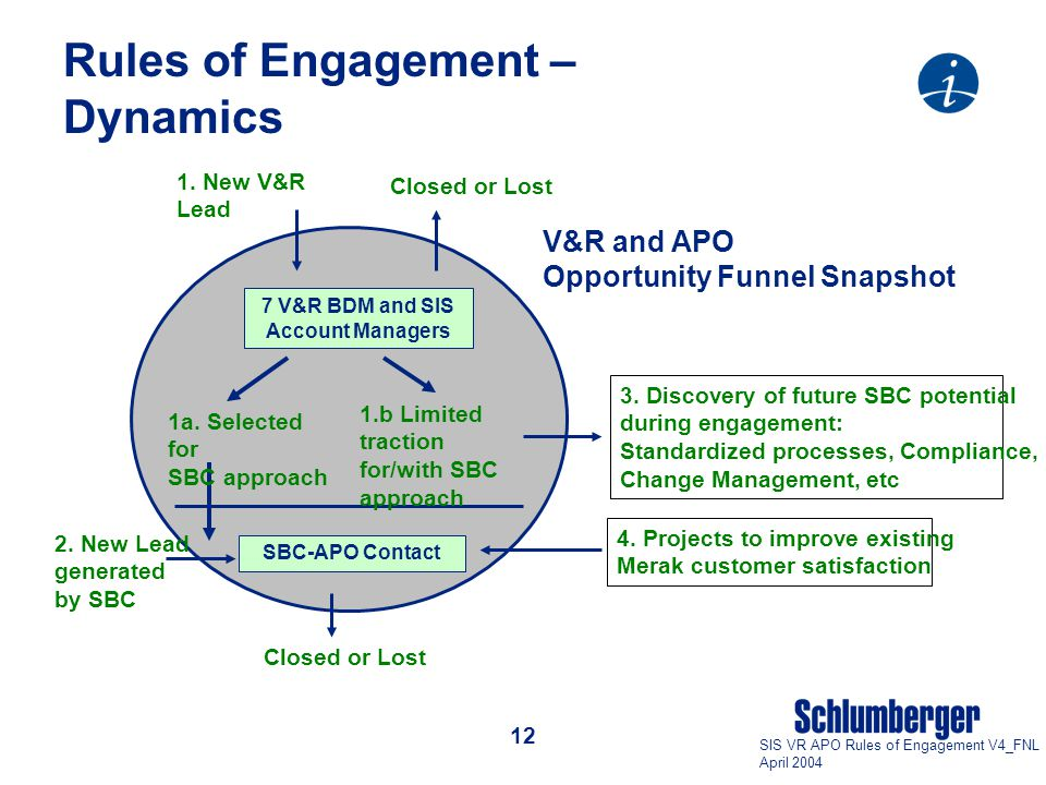12 SIS VR APO Rules of Engagement V4_FNL April 2004 Rules of Engagement – Dynamics V&R and APO Opportunity Funnel Snapshot 1.b Limited traction for/with SBC approach 1a.