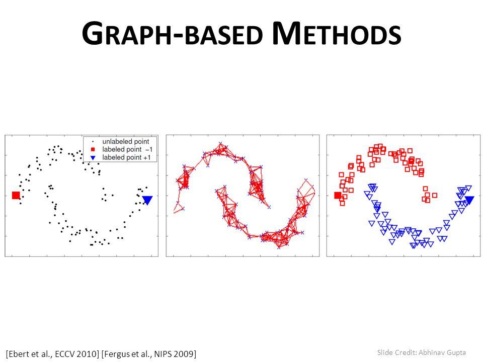G RAPH - BASED M ETHODS [Ebert et al., ECCV 2010] [Fergus et al., NIPS 2009] Slide Credit: Abhinav Gupta