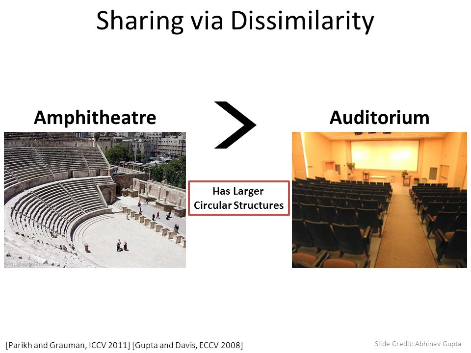 Sharing via Dissimilarity AmphitheatreAuditorium Has Larger Circular Structures [Parikh and Grauman, ICCV 2011] [Gupta and Davis, ECCV 2008] Slide Credit: Abhinav Gupta