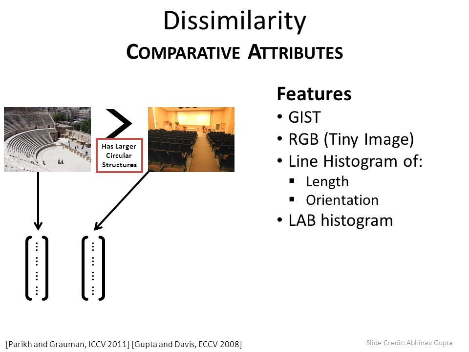 Dissimilarity C OMPARATIVE A TTRIBUTES Has Larger Circular Structures [Parikh and Grauman, ICCV 2011] [Gupta and Davis, ECCV 2008] ………… Features GIST