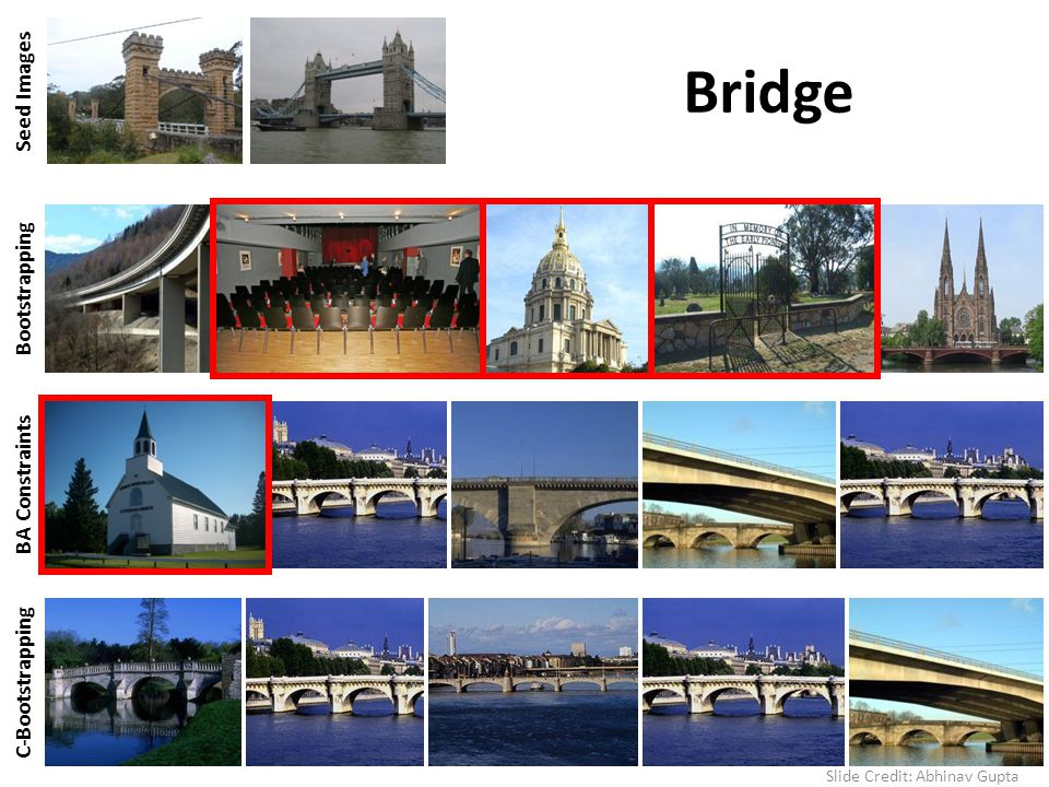 BA Constraints Bridge Seed Images Bootstrapping C-Bootstrapping Slide Credit: Abhinav Gupta